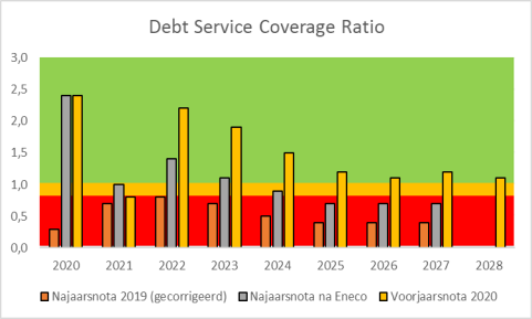 Grafiek van de Debt Service Coverage Ratio